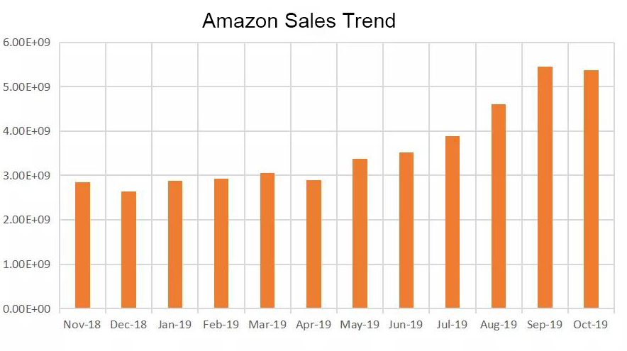 Amazon Cyber Week Sales Trend.png