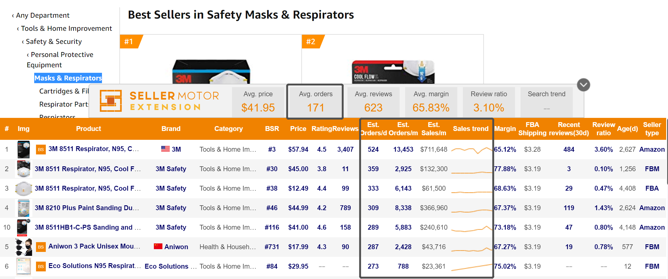 "Top 50 sellers of ""Masks & Respirators"" are averaging 5,130 monthly sales.png"